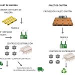 El palet de cartón y su cadena logística