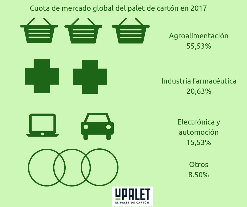 Cuota de mercado en 2017 del palet de cartón
